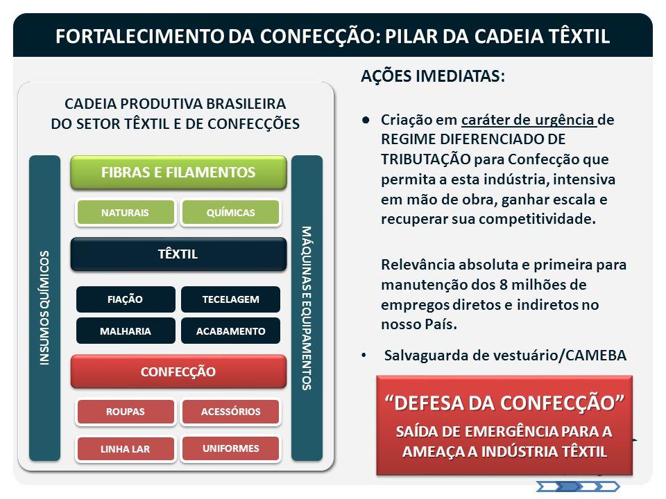 FORTALECIMENTO DA CONFECÇÃO: PILAR DA CADEIA TÊXTIL