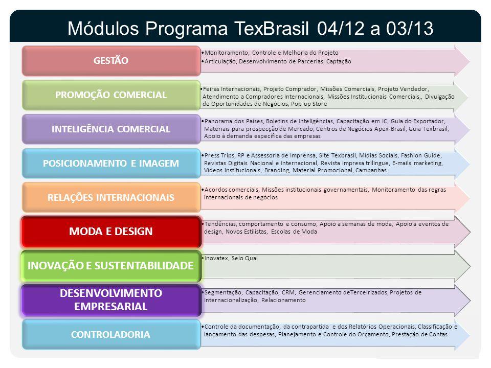 Módulos Programa TexBrasil 04/12 a 03/13