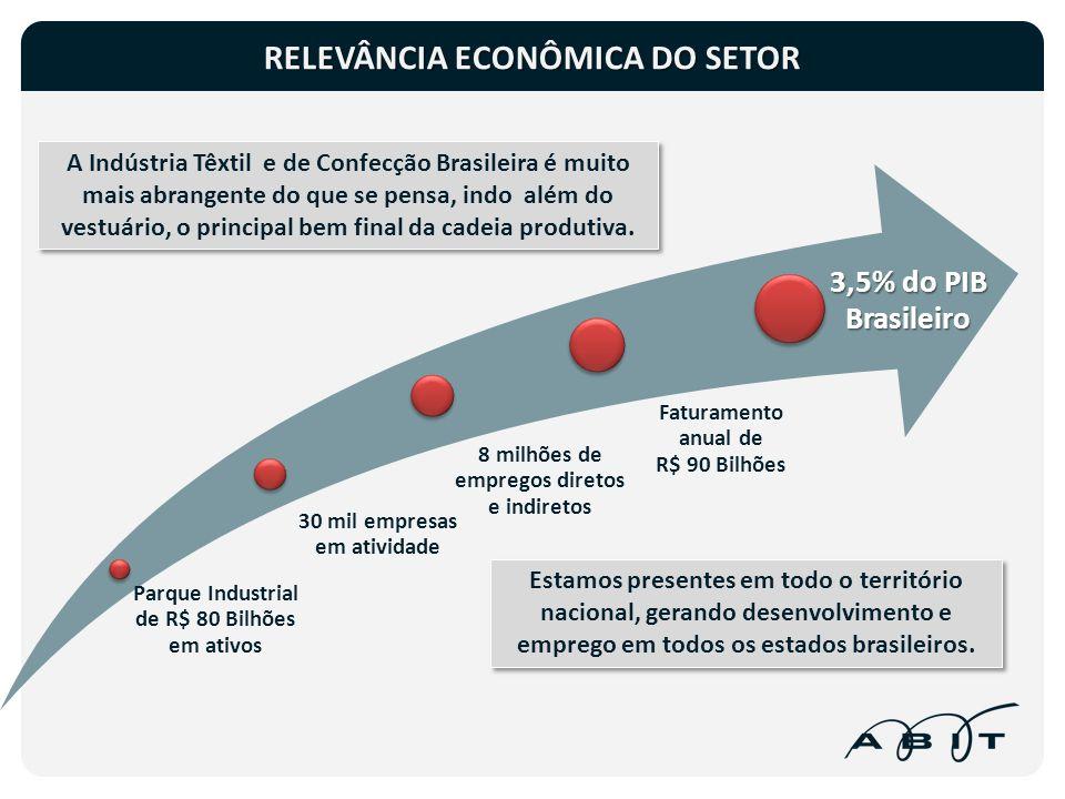 RELEVÂNCIA ECONÔMICA DO SETOR