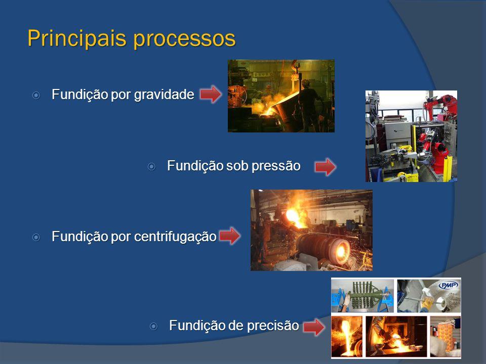 Principais processos Fundição por gravidade Fundição sob pressão