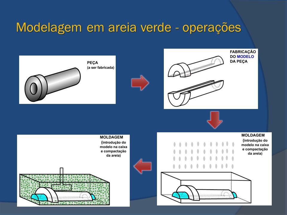 Modelagem em areia verde - operações