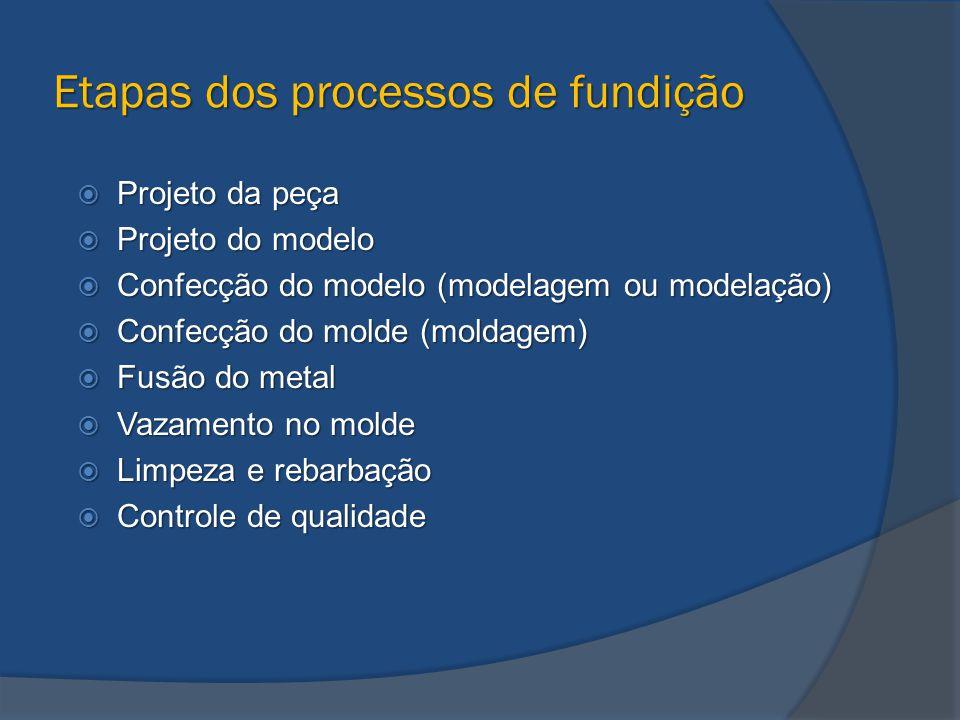 Etapas dos processos de fundição