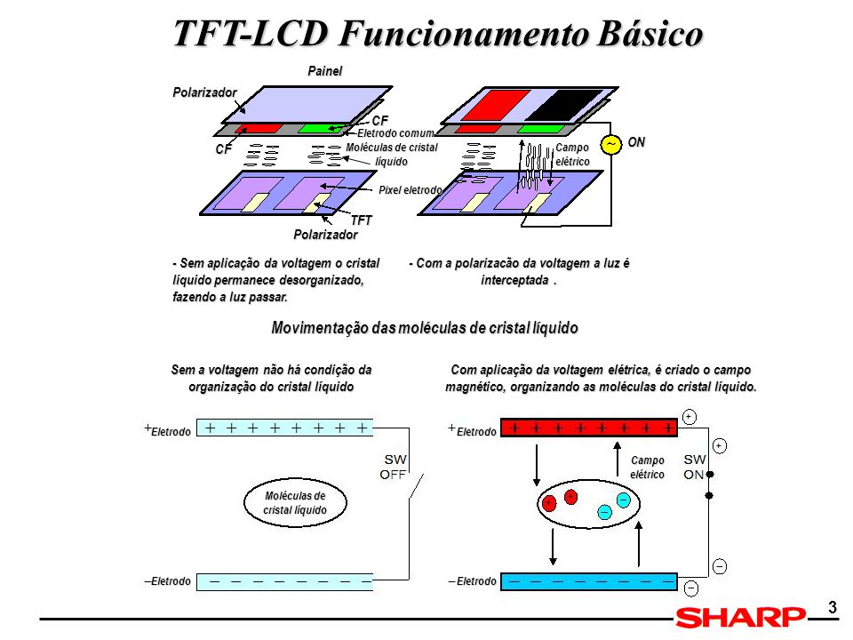 TFT-LCD Funcionamento Básico