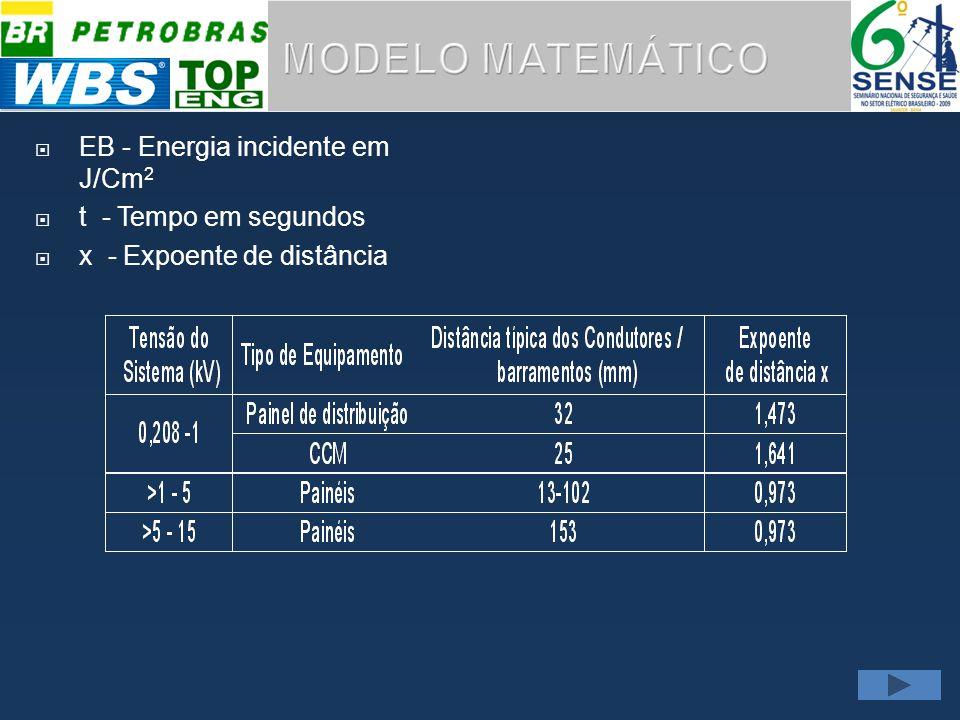 MODELO MATEMÁTICO EB - Energia incidente em J/Cm2