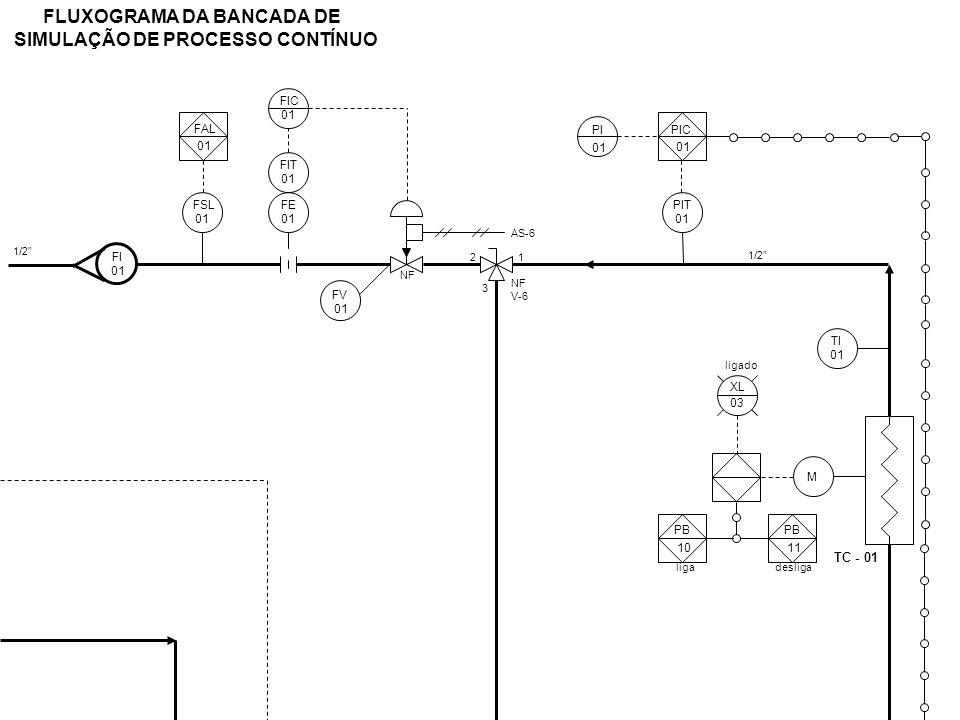 FLUXOGRAMA DA BANCADA DE SIMULAÇÃO DE PROCESSO CONTÍNUO