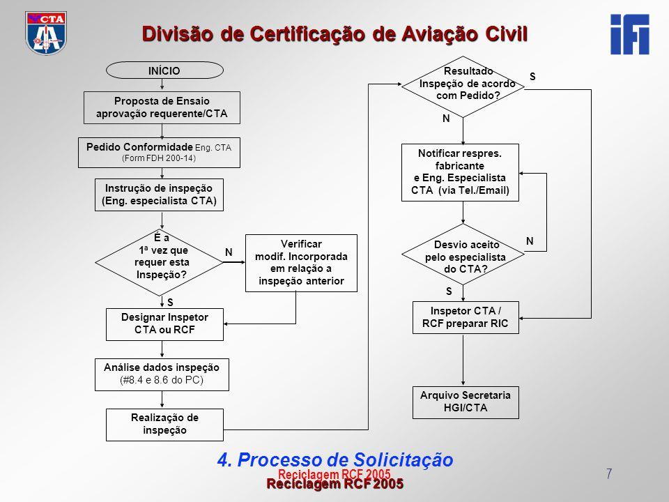 4. Processo de Solicitação