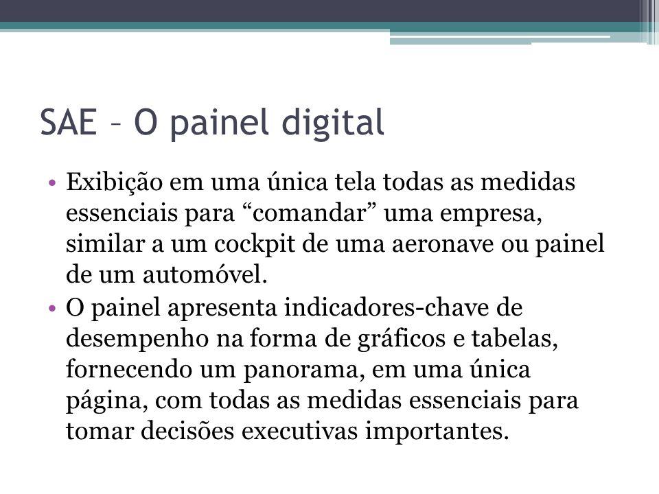 SAE – O painel digital