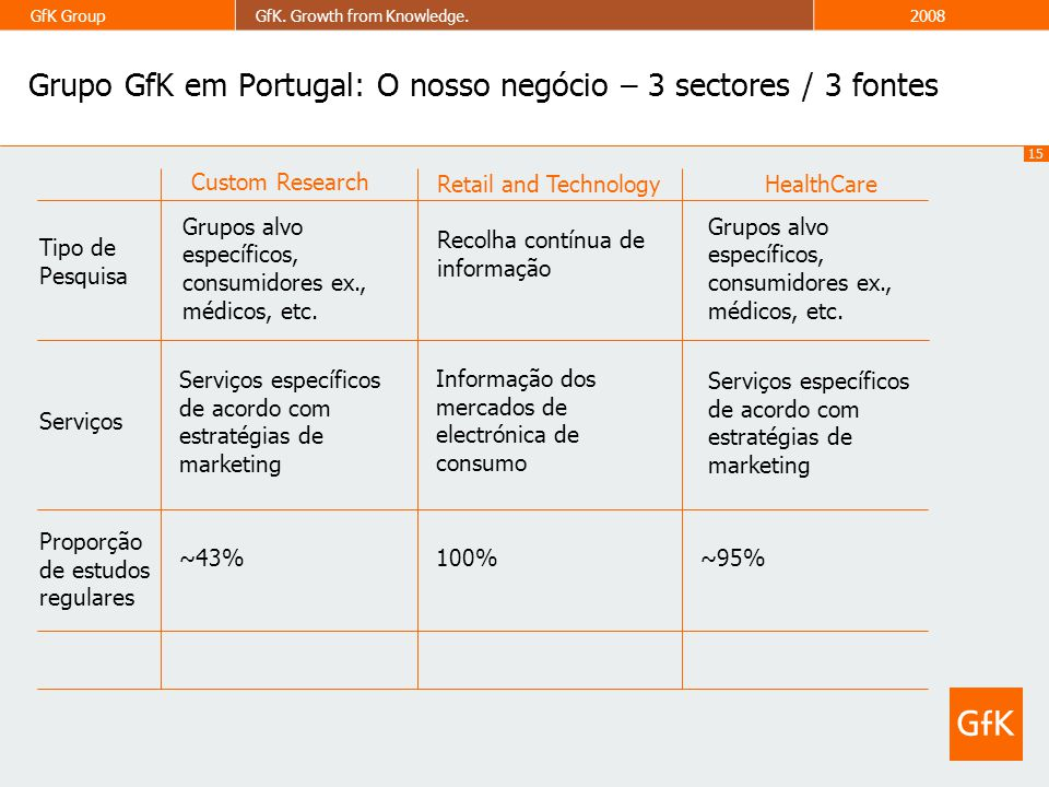 Grupo GfK em Portugal: O nosso negócio – 3 sectores / 3 fontes