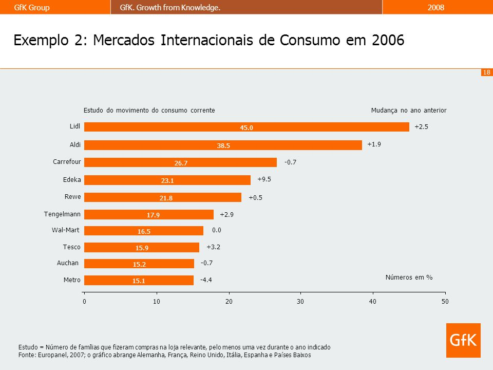 Exemplo 2: Mercados Internacionais de Consumo em 2006