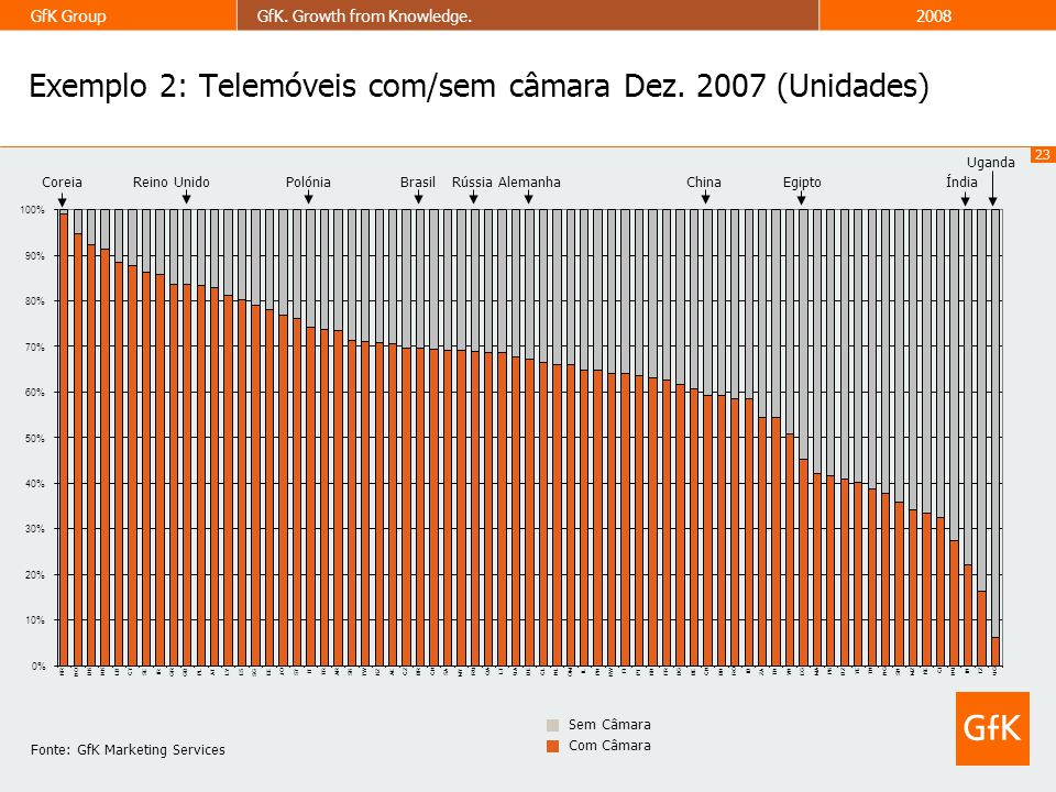 Exemplo 2: Telemóveis com/sem câmara Dez. 2007 (Unidades)