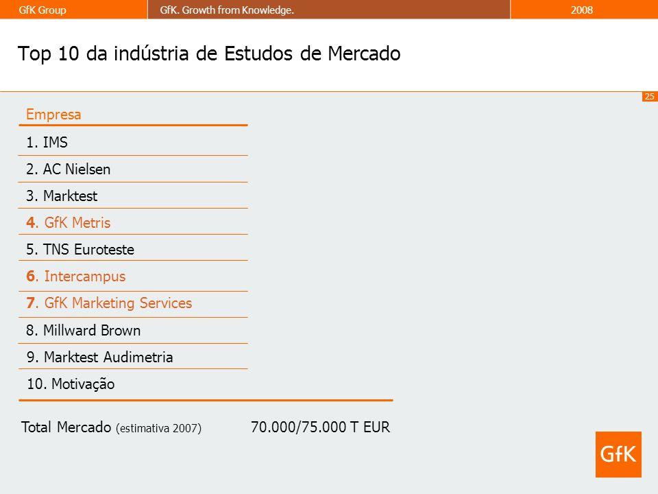 Top 10 da indústria de Estudos de Mercado