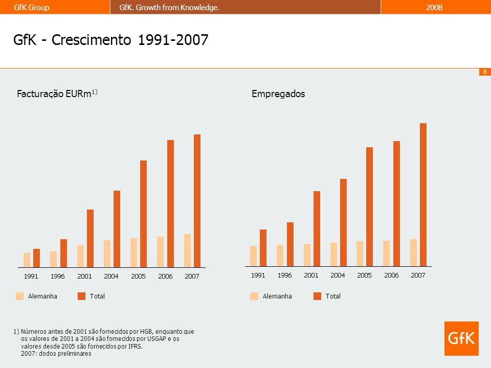 GfK - Crescimento 1991-2007 Facturação EURm1) Empregados