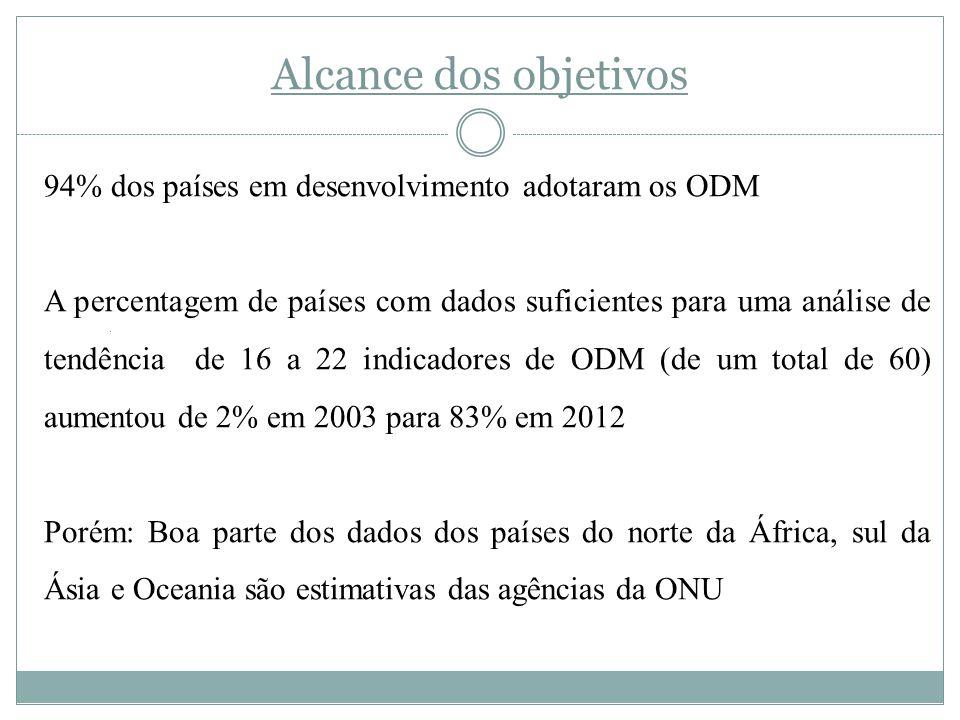 Alcance dos objetivos 94% dos países em desenvolvimento adotaram os ODM.