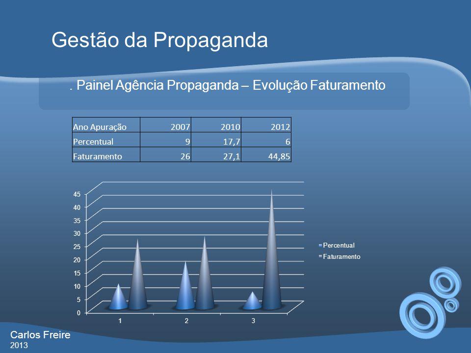 Gestão da Propaganda . Painel Agência Propaganda – Evolução Faturamento. Ano Apuração. 2007. 2010.