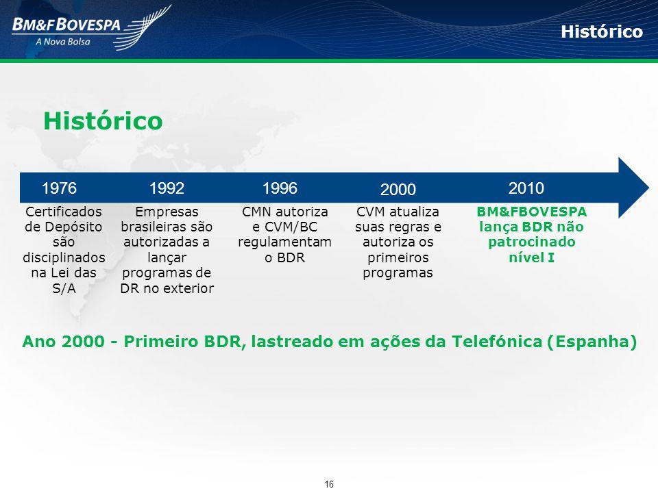 BM&FBOVESPA lança BDR não patrocinado nível I