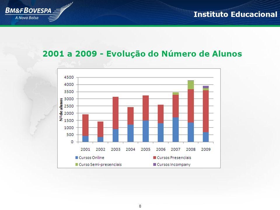 2001 a 2009 - Evolução do Número de Alunos