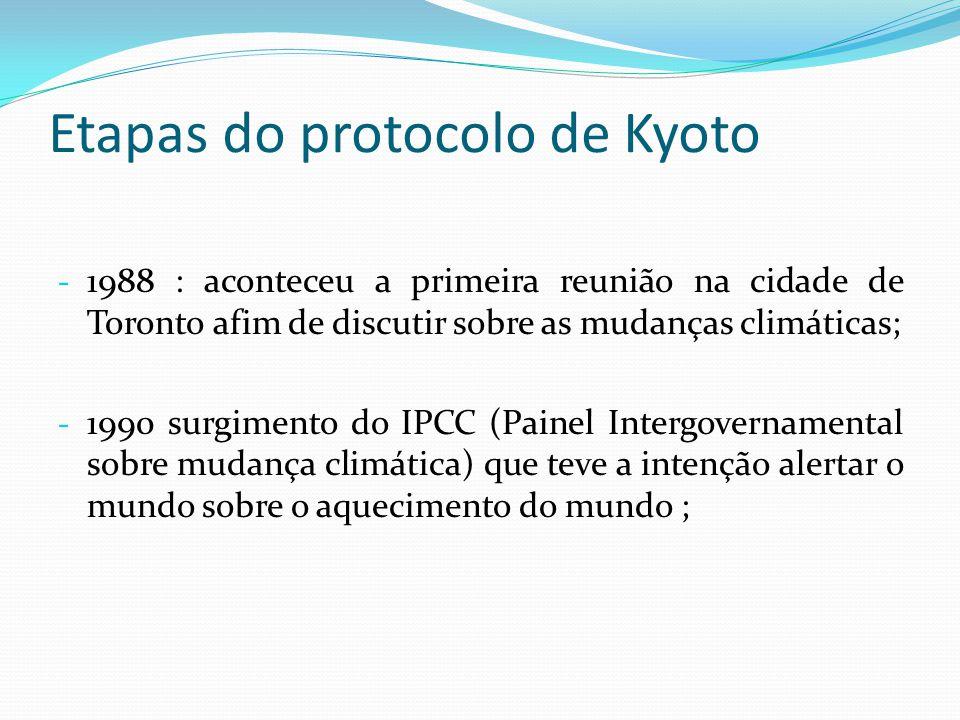 Etapas do protocolo de Kyoto