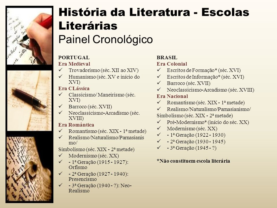 História da Literatura - Escolas Literárias Painel Cronológico