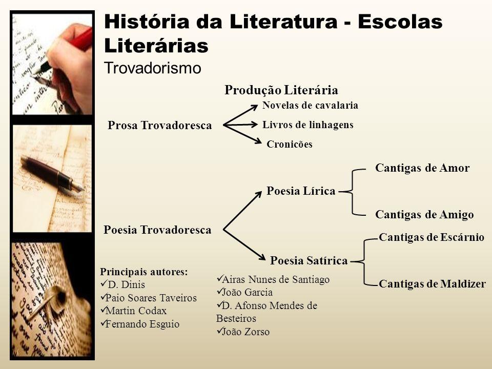 História da Literatura - Escolas Literárias Trovadorismo