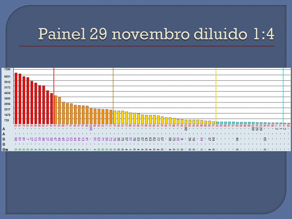 Painel 29 novembro diluido 1:4
