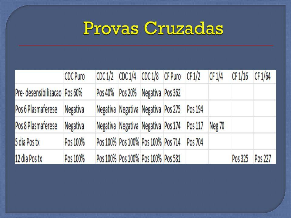 Provas Cruzadas