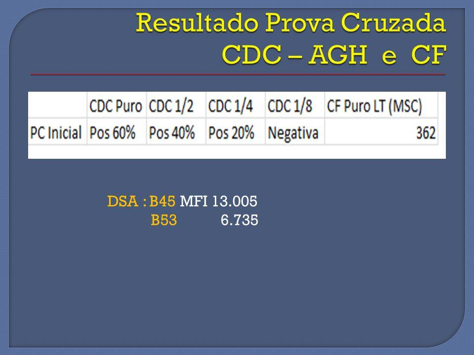 Resultado Prova Cruzada CDC – AGH e CF