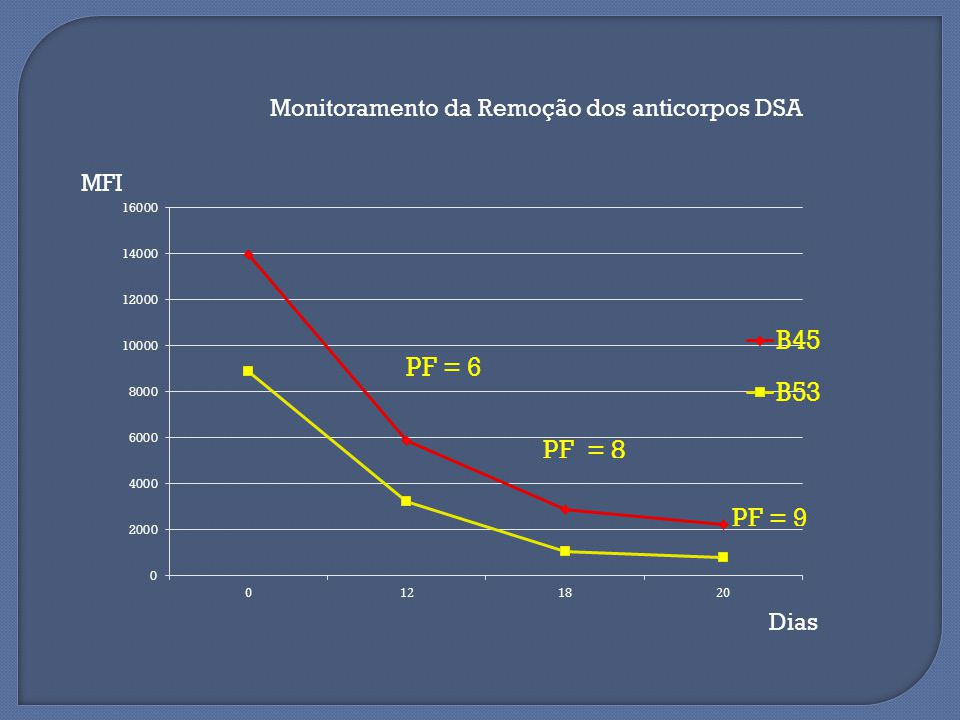 Monitoramento da Remoção dos anticorpos DSA