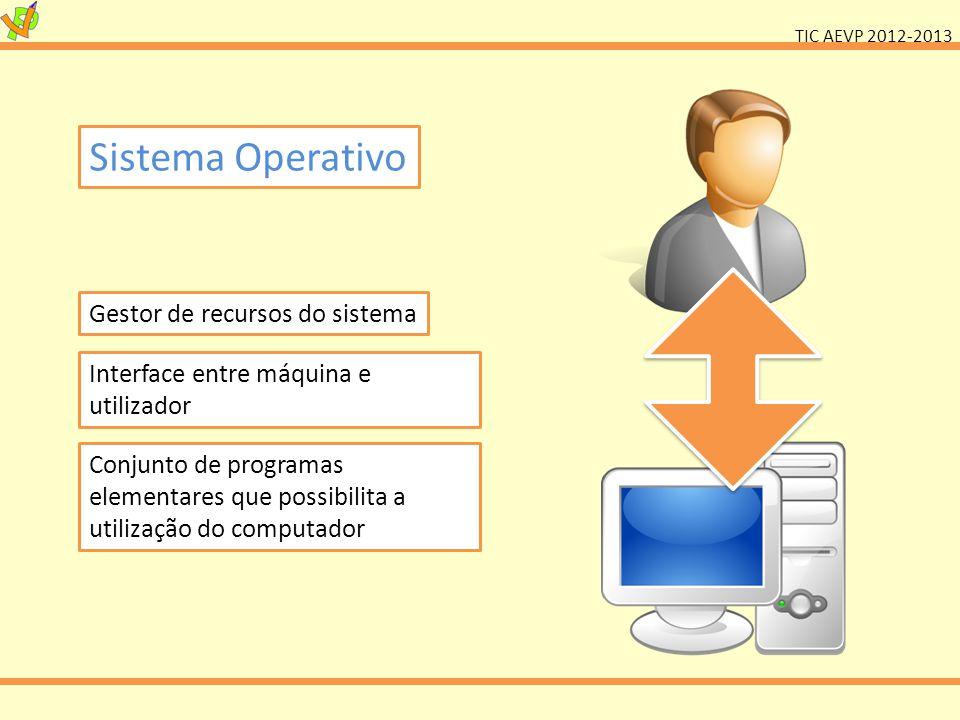 Sistema Operativo Gestor de recursos do sistema