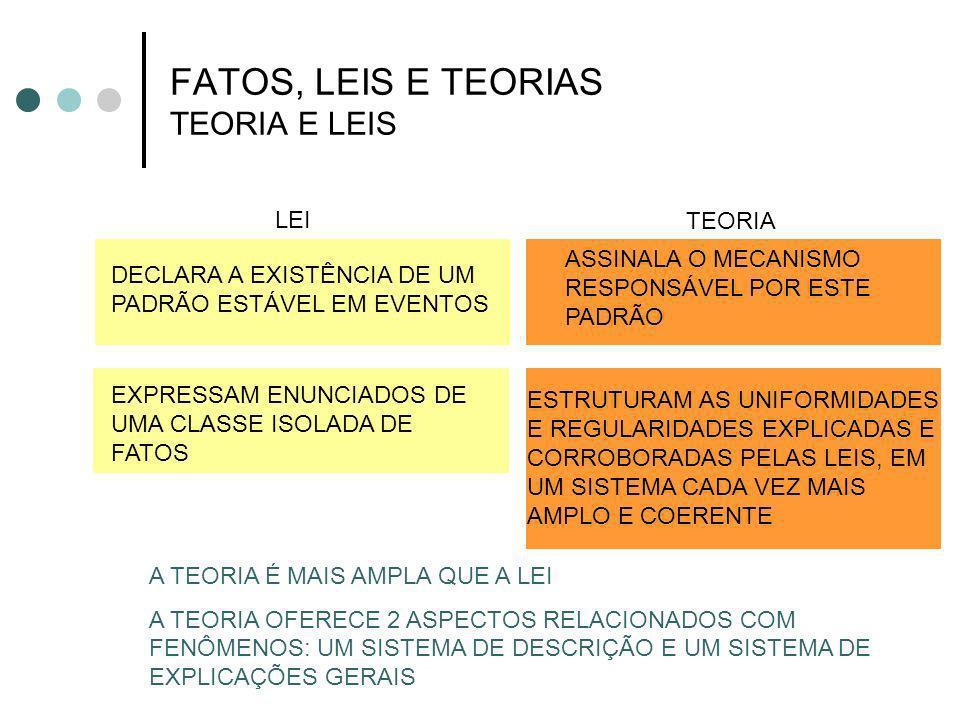 FATOS, LEIS E TEORIAS TEORIA E LEIS