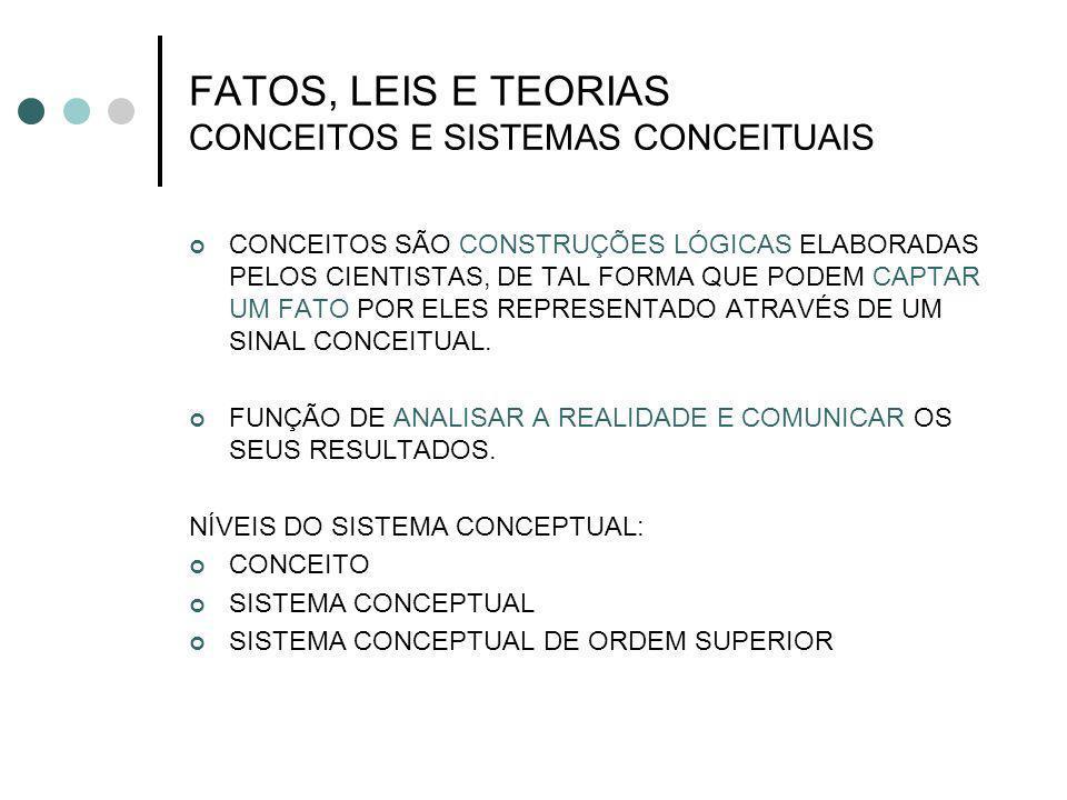 FATOS, LEIS E TEORIAS CONCEITOS E SISTEMAS CONCEITUAIS