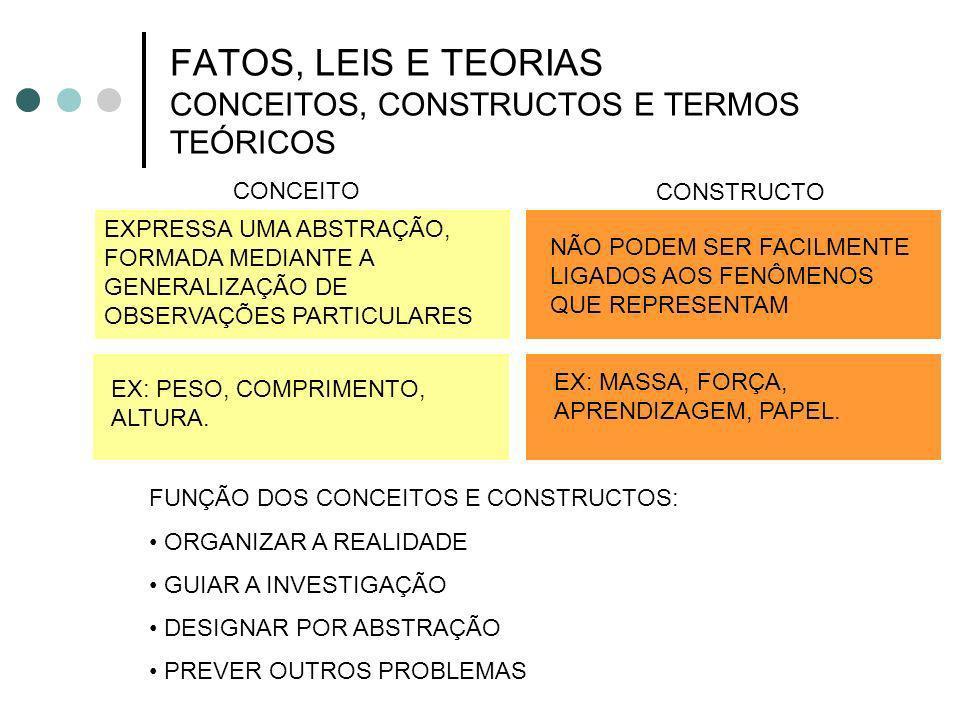 FATOS, LEIS E TEORIAS CONCEITOS, CONSTRUCTOS E TERMOS TEÓRICOS