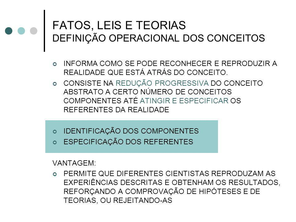 FATOS, LEIS E TEORIAS DEFINIÇÃO OPERACIONAL DOS CONCEITOS