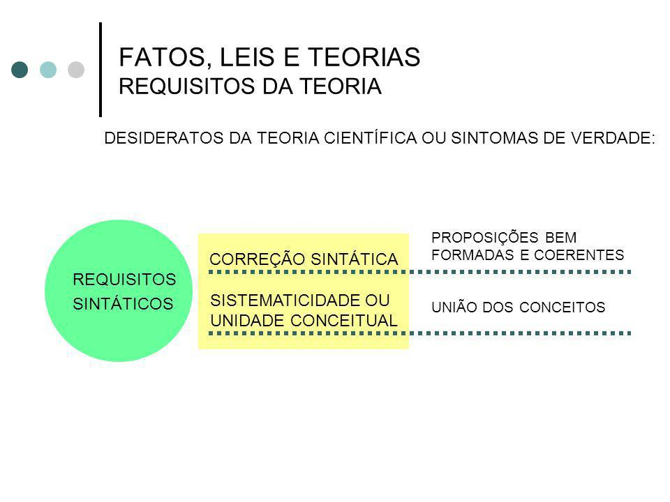 FATOS, LEIS E TEORIAS REQUISITOS DA TEORIA
