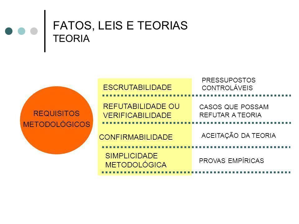 FATOS, LEIS E TEORIAS TEORIA