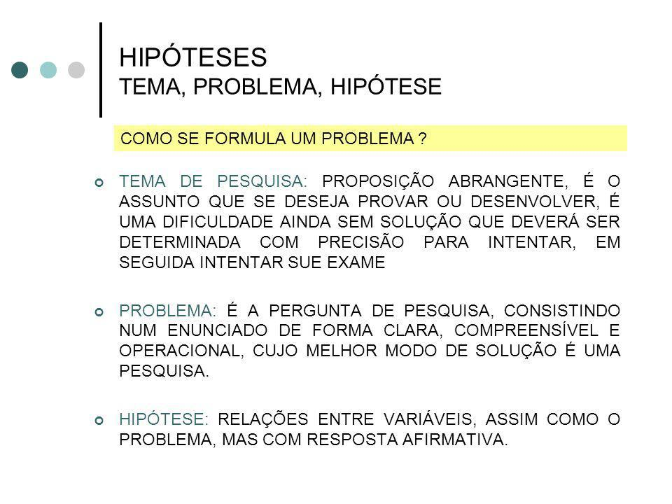 HIPÓTESES TEMA, PROBLEMA, HIPÓTESE