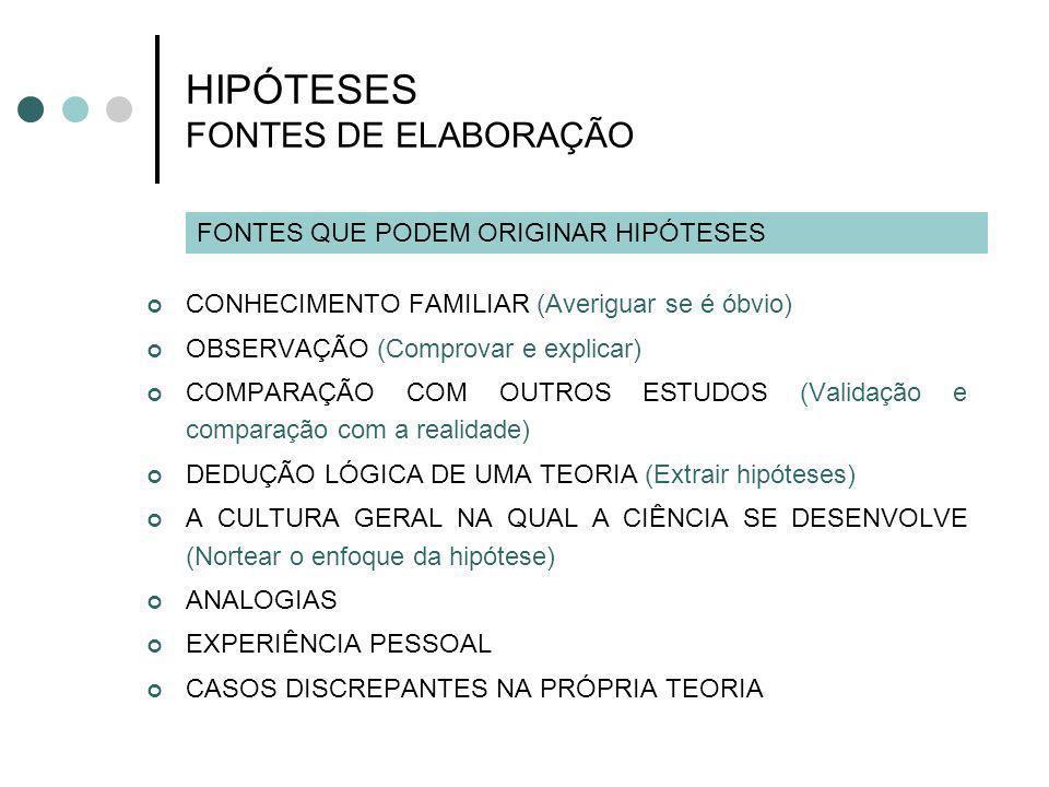 HIPÓTESES FONTES DE ELABORAÇÃO