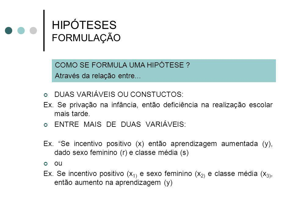 HIPÓTESES FORMULAÇÃO COMO SE FORMULA UMA HIPÓTESE