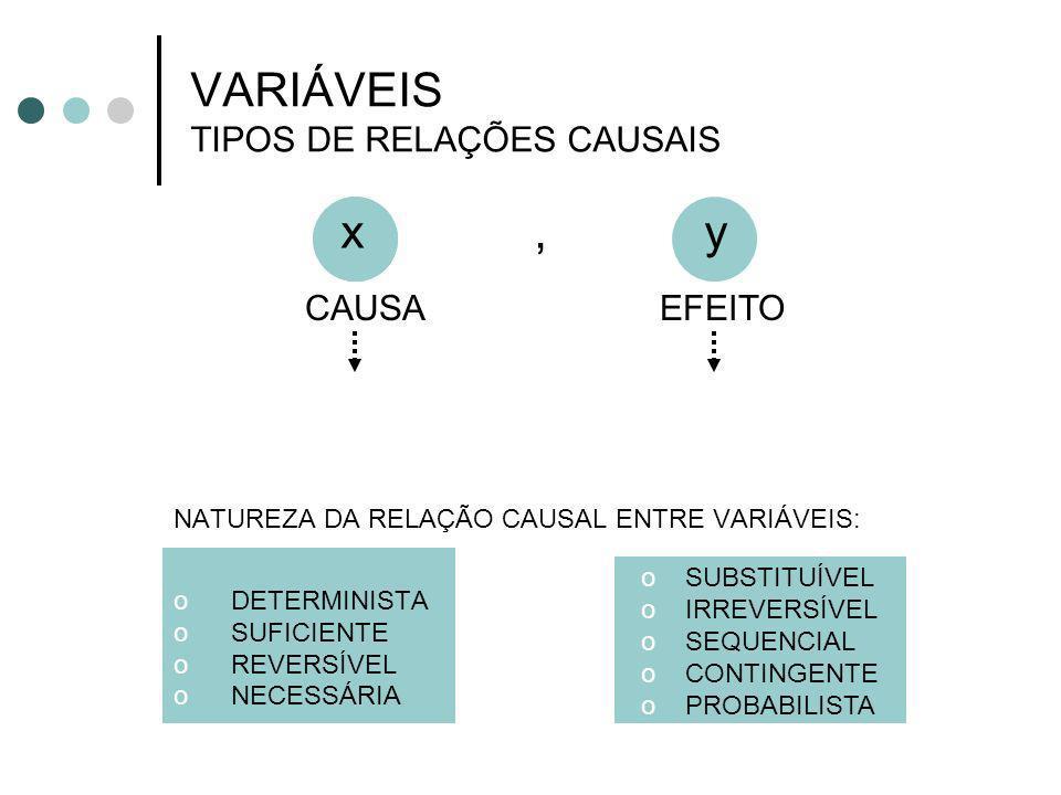 VARIÁVEIS TIPOS DE RELAÇÕES CAUSAIS