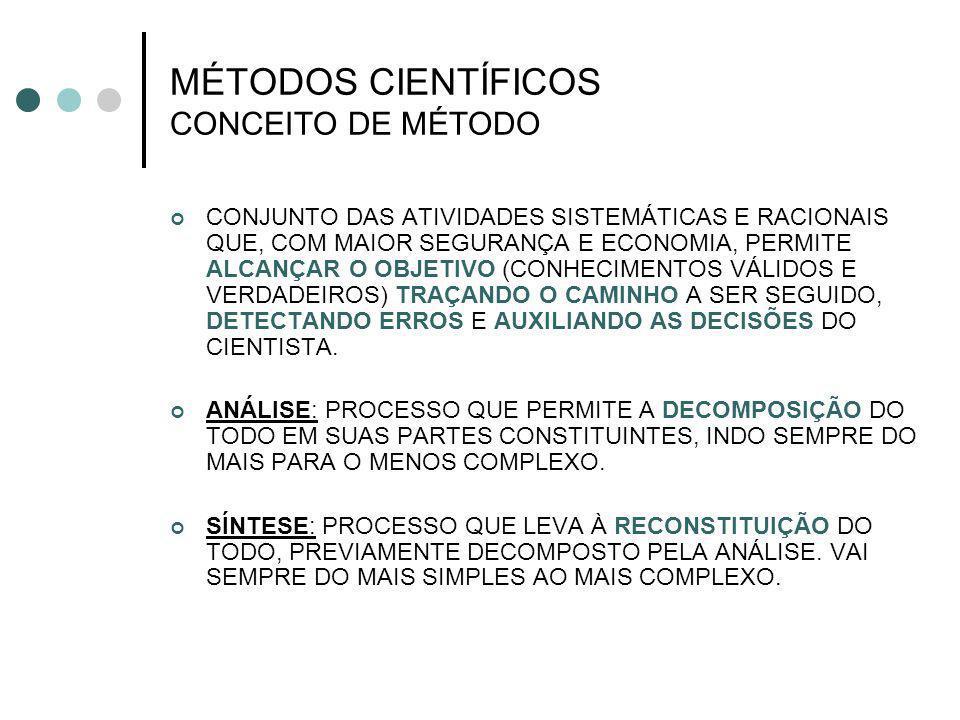 MÉTODOS CIENTÍFICOS CONCEITO DE MÉTODO