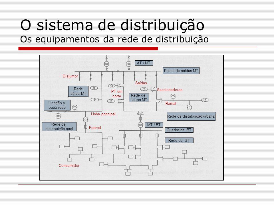O sistema de distribuição Os equipamentos da rede de distribuição