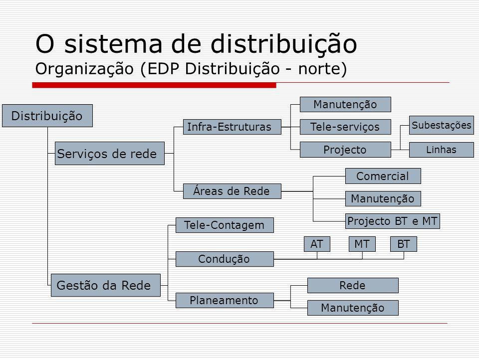 O sistema de distribuição Organização (EDP Distribuição - norte)