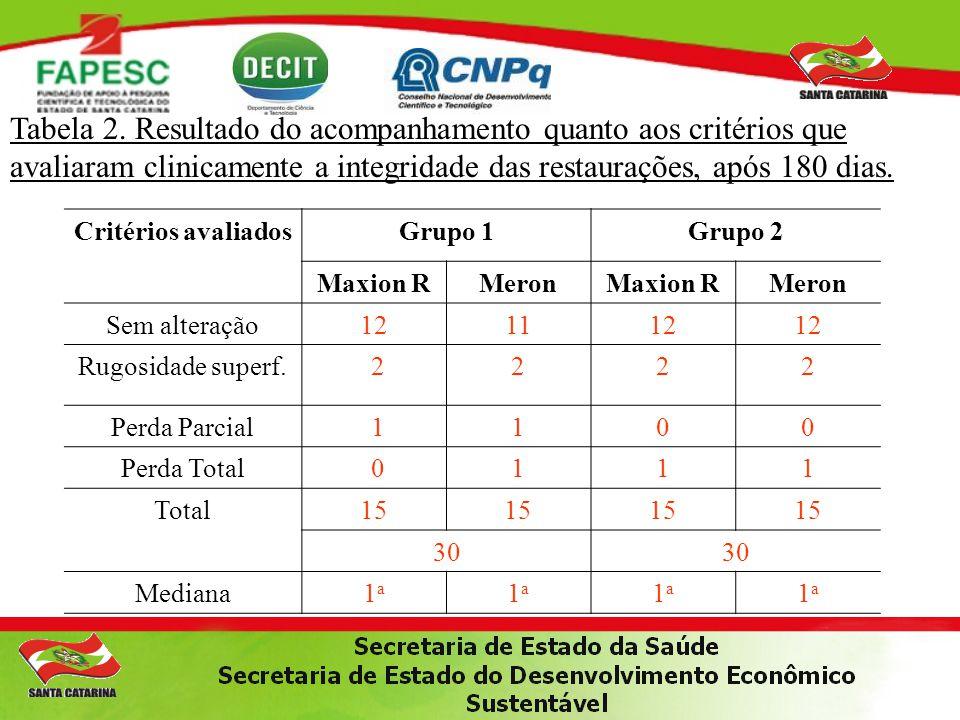 Tabela 2. Resultado do acompanhamento quanto aos critérios que avaliaram clinicamente a integridade das restaurações, após 180 dias.