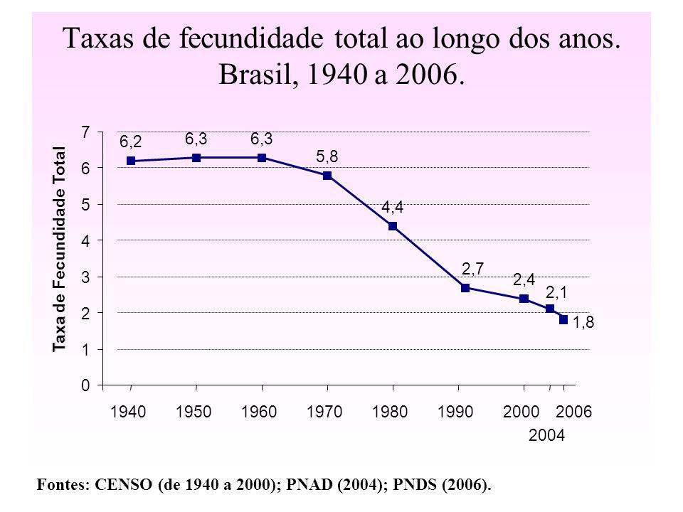 Taxas de fecundidade total ao longo dos anos. Brasil, 1940 a 2006.