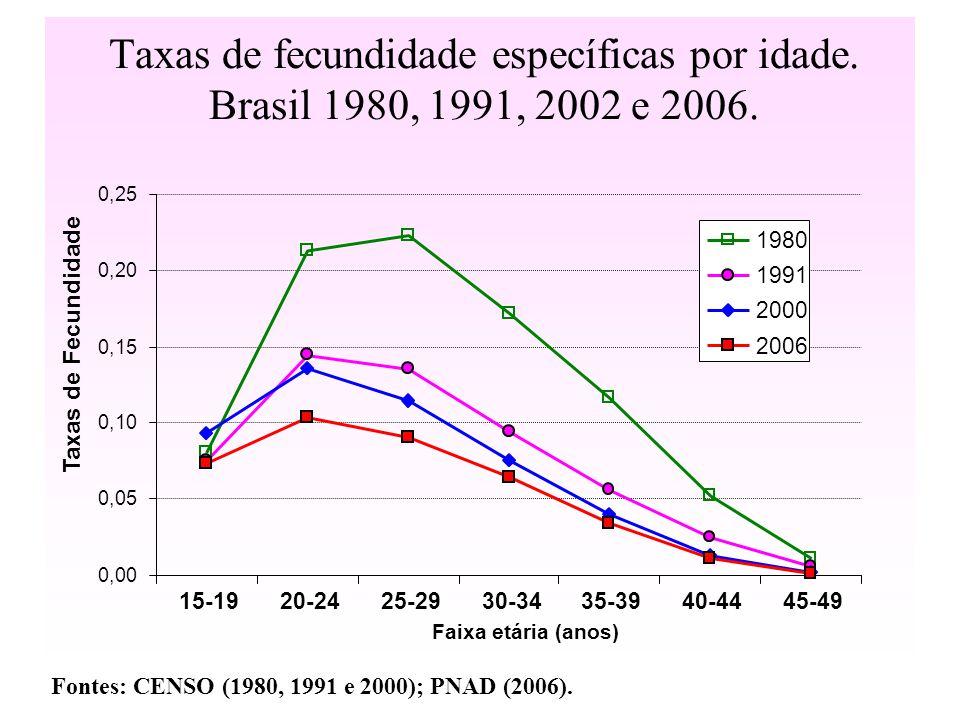Taxas de fecundidade específicas por idade.