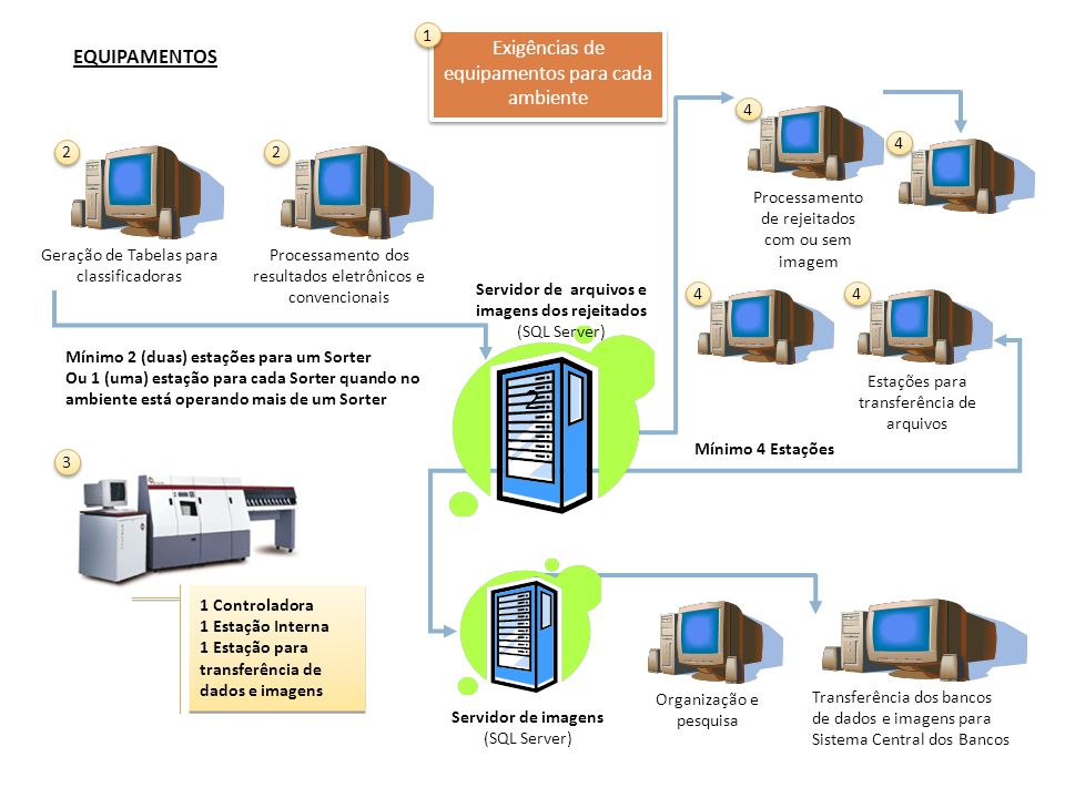 2 Exigências de equipamentos para cada ambiente EQUIPAMENTOS 1