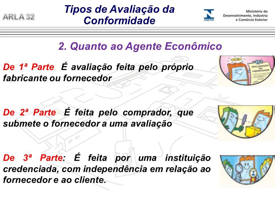 Tipos de Avaliação da Conformidade 2. Quanto ao Agente Econômico