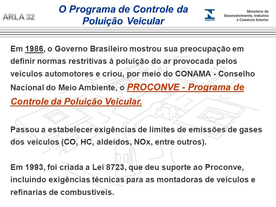 O Programa de Controle da Poluição Veicular