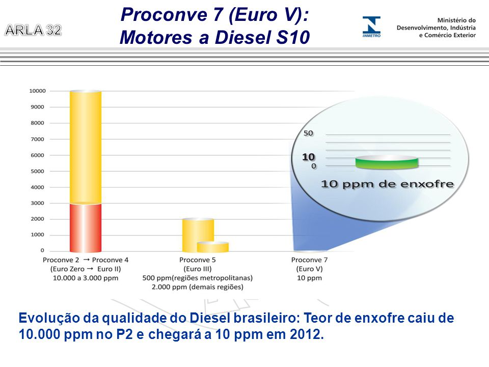 Proconve 7 (Euro V): Motores a Diesel S10