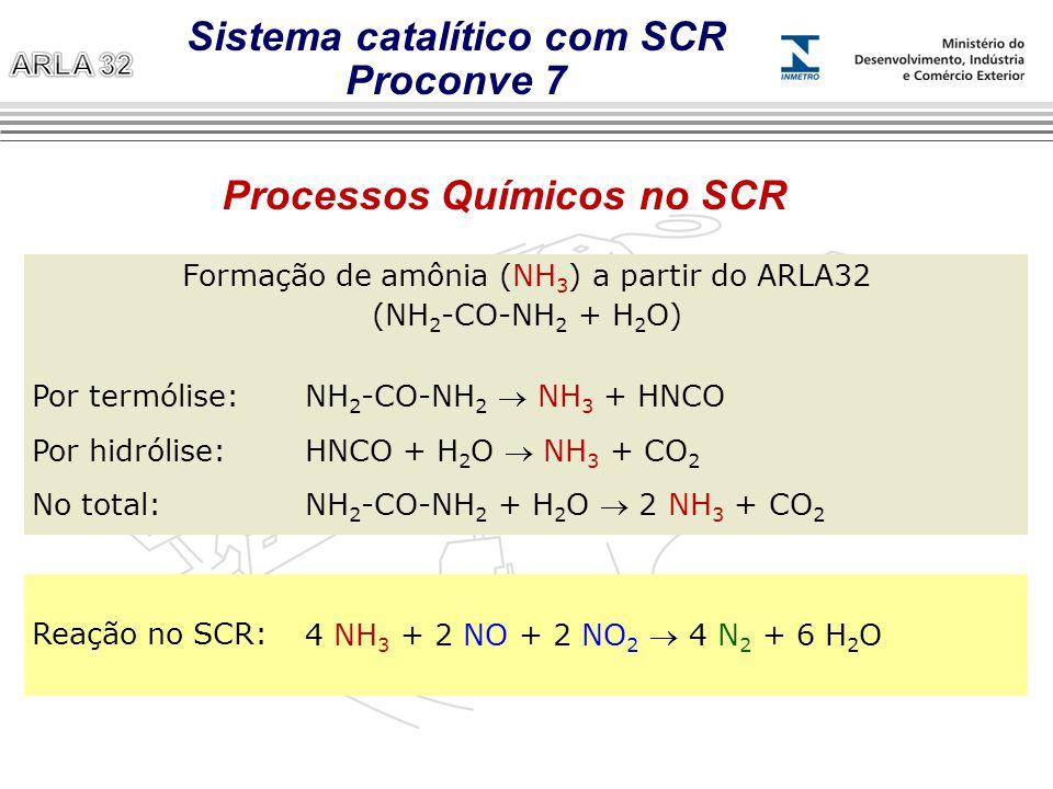 Sistema catalítico com SCR Proconve 7 Processos Químicos no SCR
