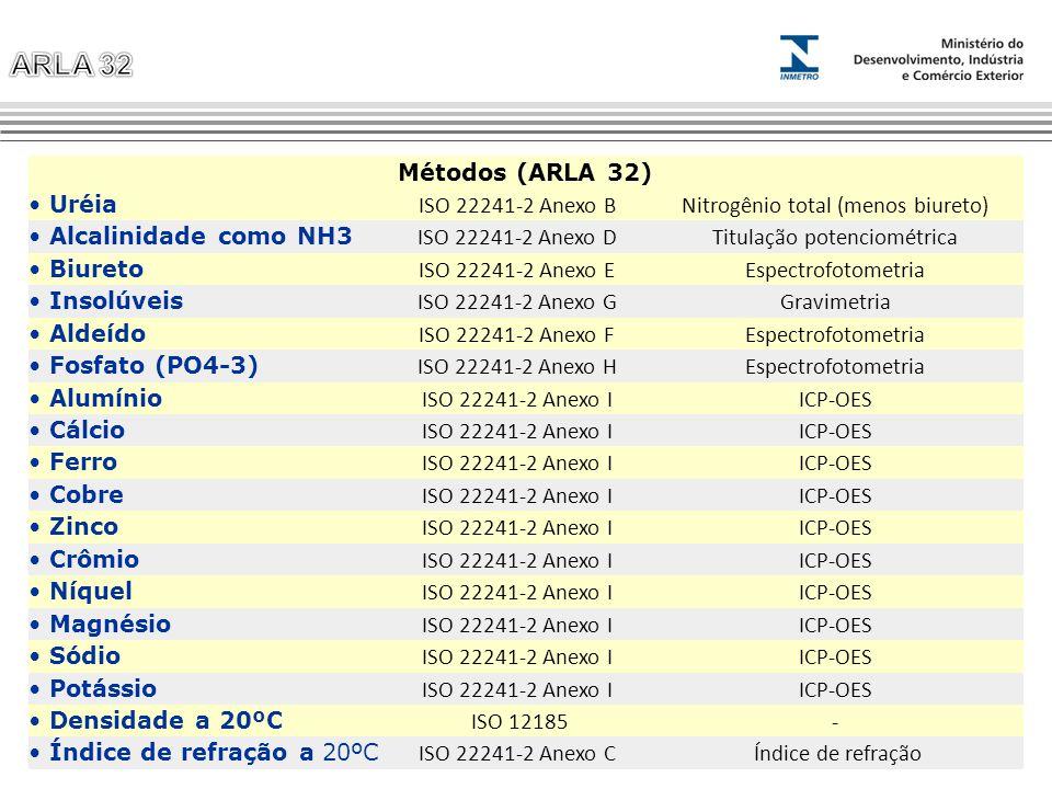Nitrogênio total (menos biureto) Alcalinidade como NH3
